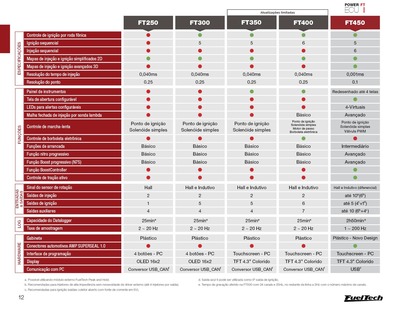fuel-tech-tabela-1.png